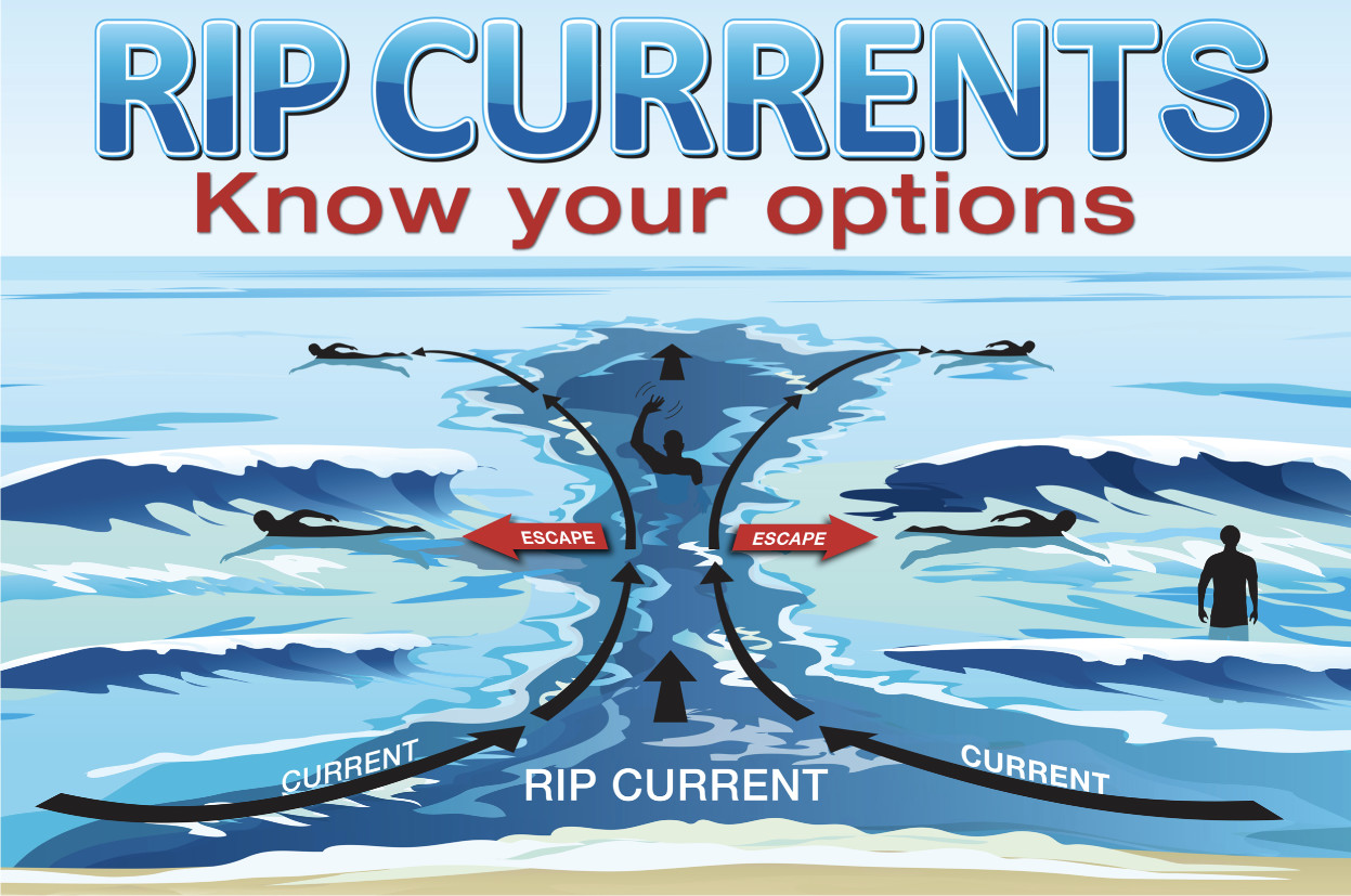 Rip Current Diagram - How to Escape
